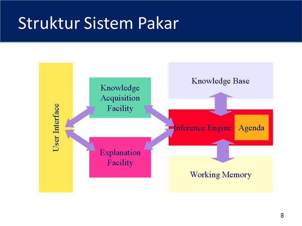 Struktur Sistem Pakar