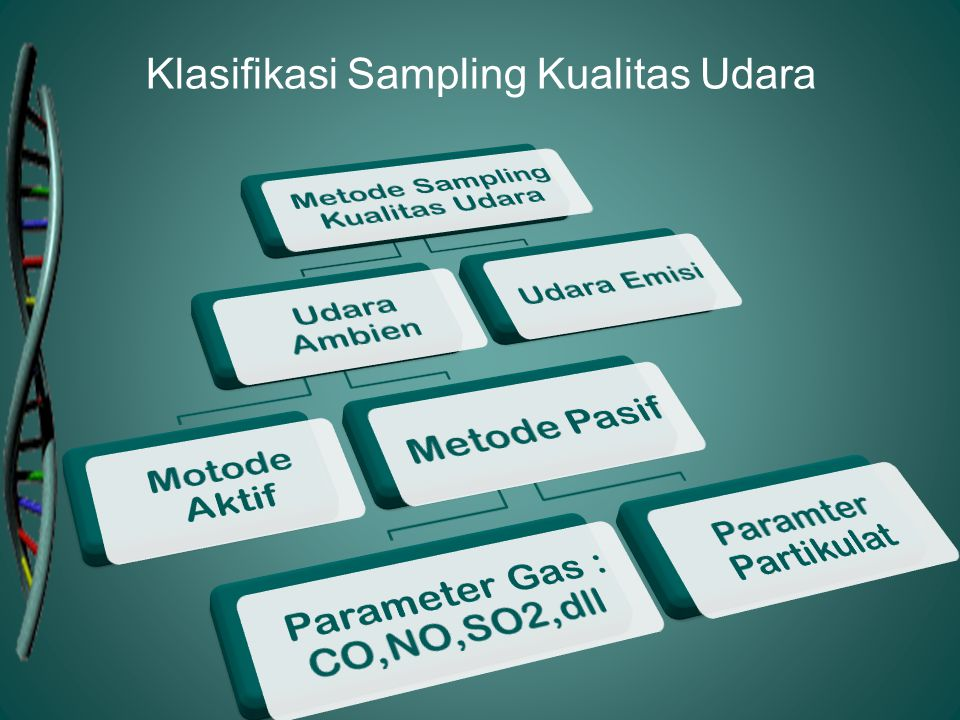 Klasifikasi Sampling Kualitas Udara