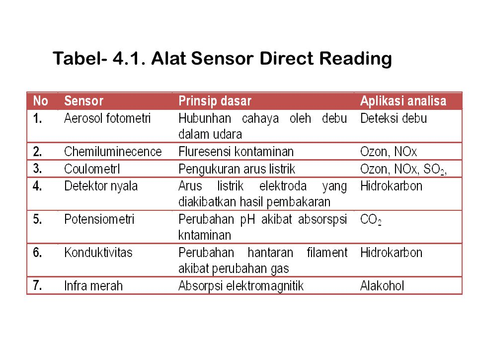 Tabel- 4.1. Alat Sensor Direct Reading