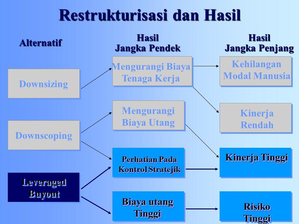 Restrukturisasi dan Hasil