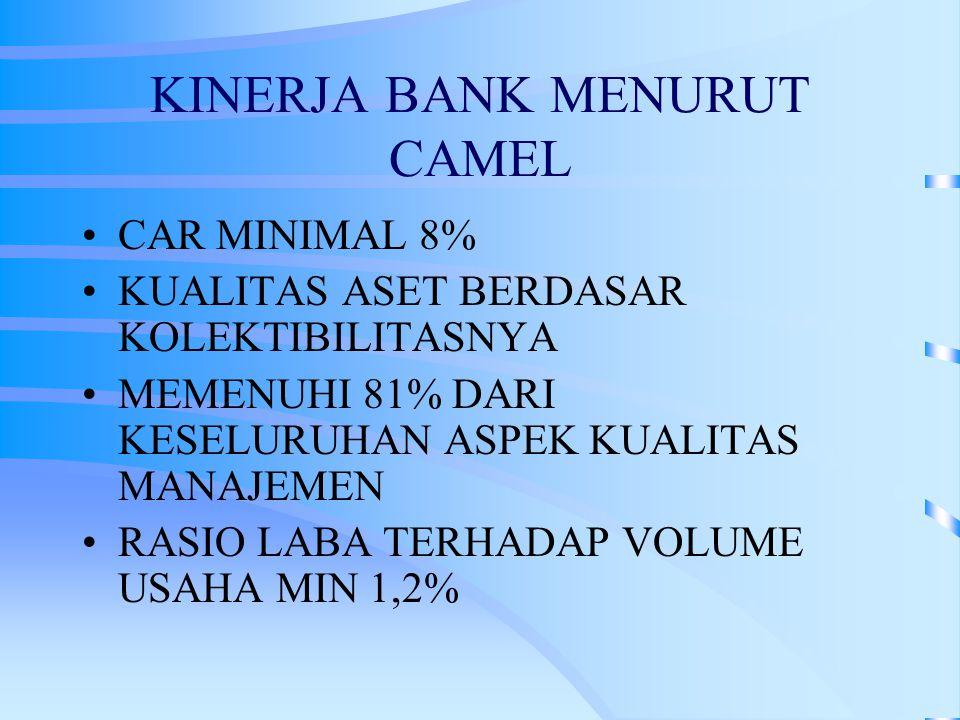 KINERJA BANK MENURUT CAMEL