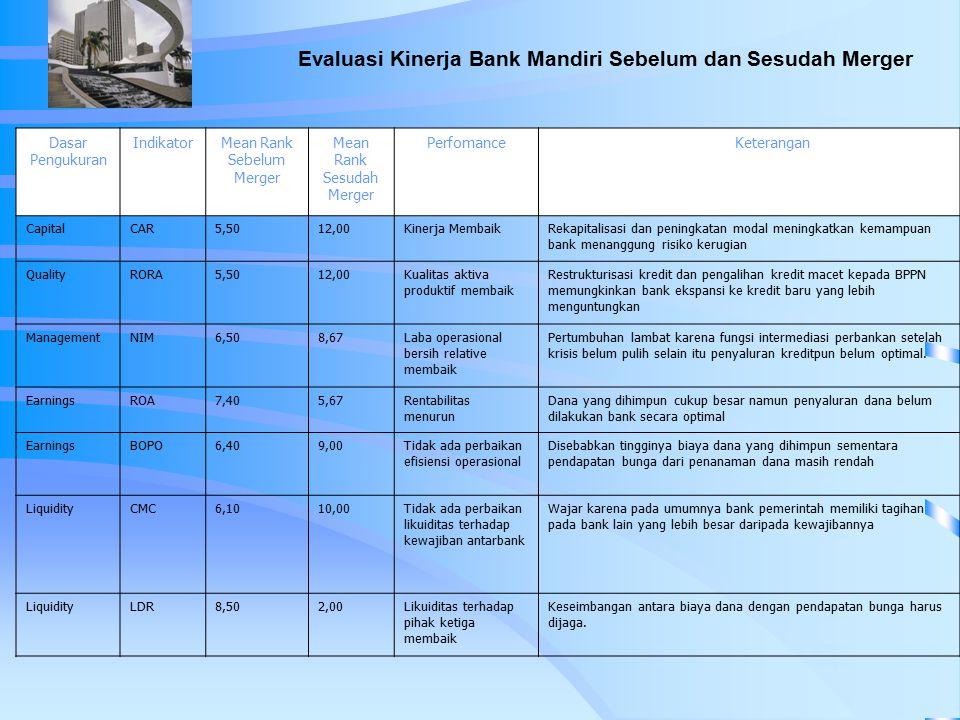 Evaluasi Kinerja Bank Mandiri Sebelum dan Sesudah Merger