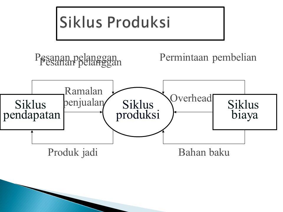 Siklus Produksi Siklus produksi Siklus pendapatan Siklus biaya