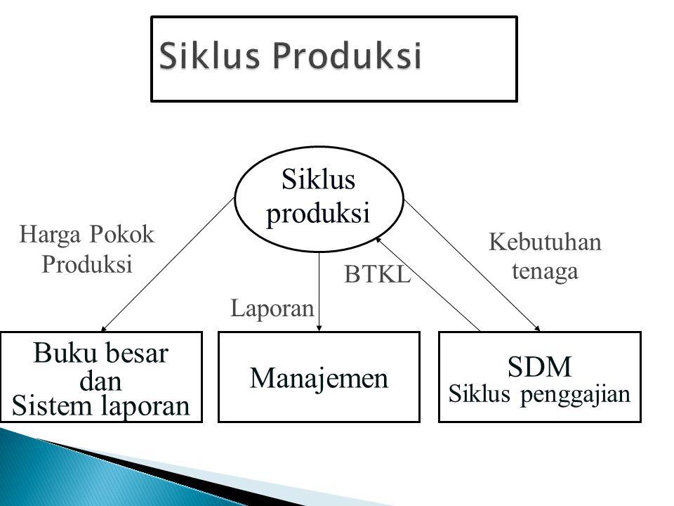 Siklus Produksi Siklus produksi Buku besar SDM Manajemen dan