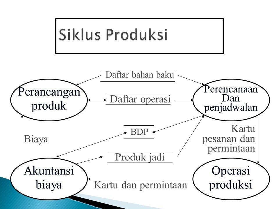Siklus Produksi Perancangan produk Akuntansi biaya Operasi produksi
