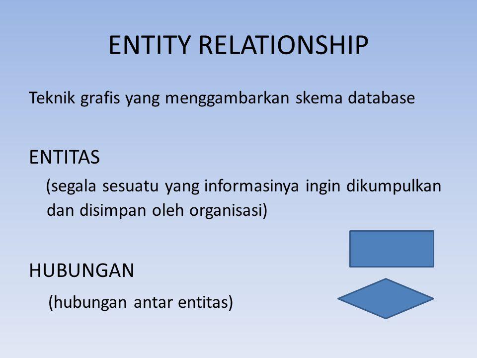 ENTITY RELATIONSHIP ENTITAS HUBUNGAN (hubungan antar entitas)