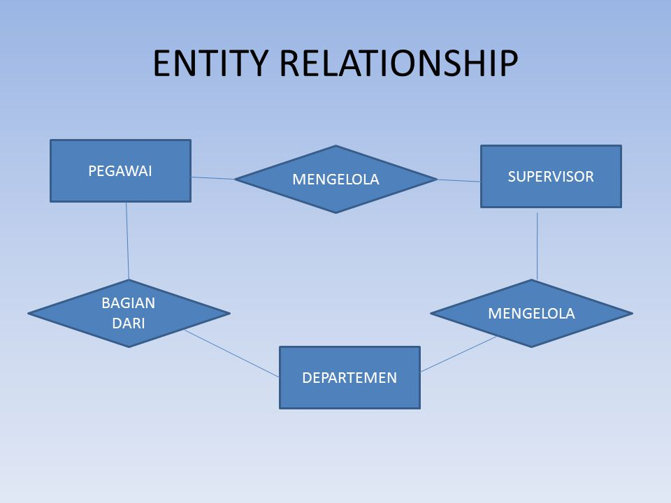 ENTITY RELATIONSHIP PEGAWAI MENGELOLA SUPERVISOR BAGIAN DARI MENGELOLA