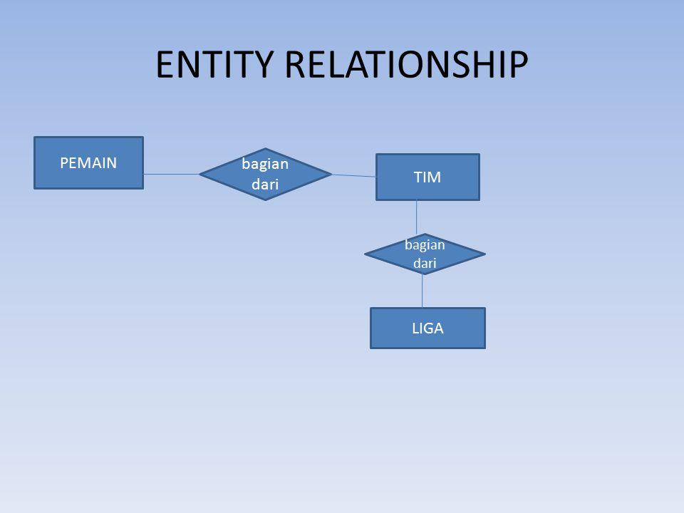 ENTITY RELATIONSHIP PEMAIN bagian dari TIM bagian dari LIGA