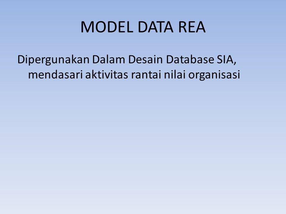 MODEL DATA REA Dipergunakan Dalam Desain Database SIA, mendasari aktivitas rantai nilai organisasi