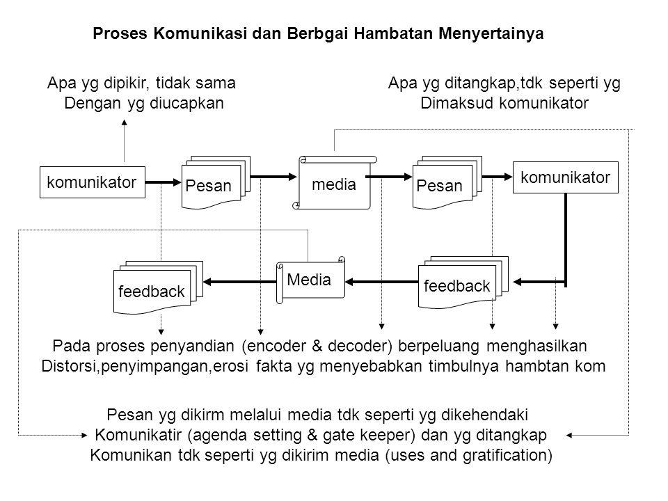 Proses Komunikasi dan Berbgai Hambatan Menyertainya