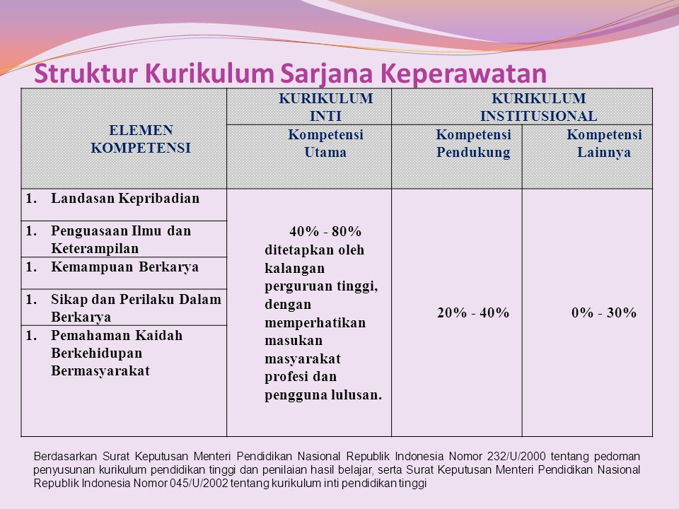 Struktur Kurikulum Sarjana Keperawatan