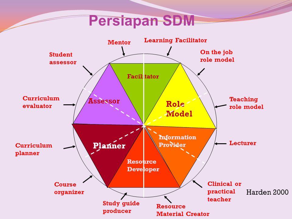 Persiapan SDM Role Model Planner Assessor Harden 2000