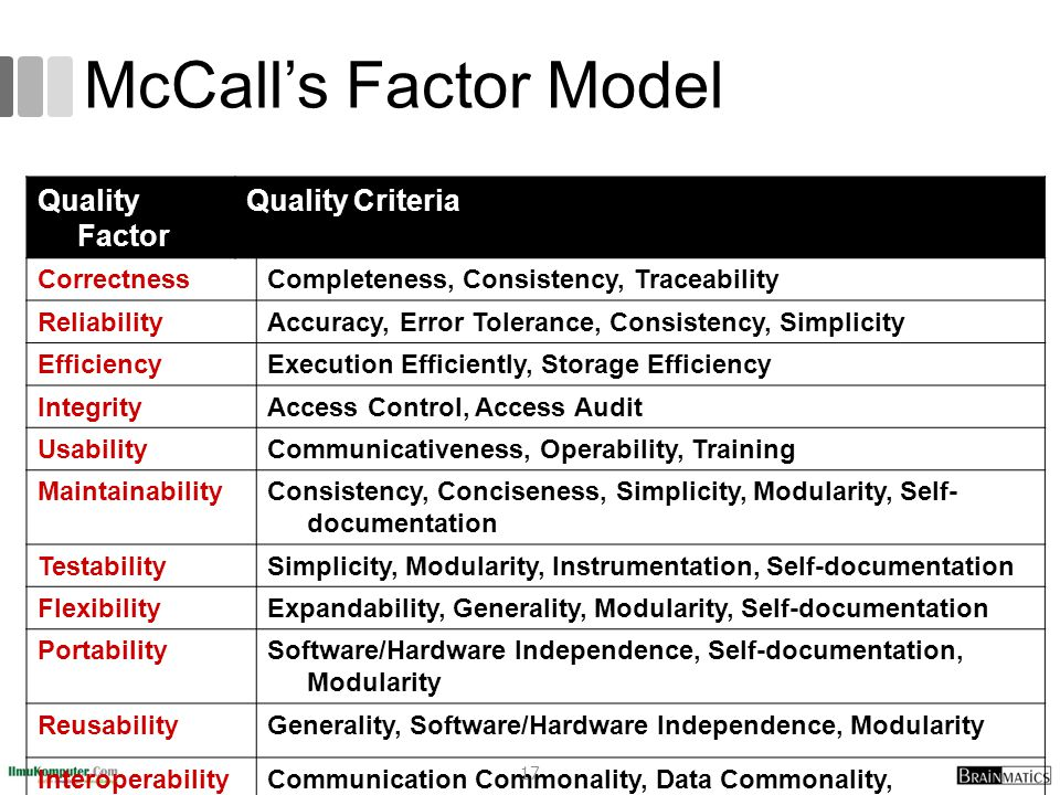 McCall's Factor Model Quality Factor Quality Criteria Correctness