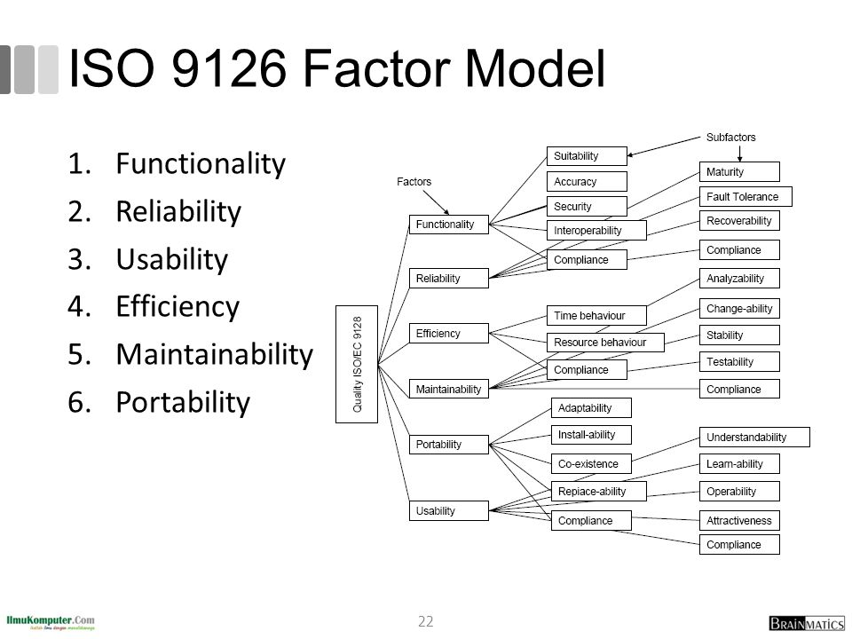 ISO 9126 Factor Model Functionality Reliability Usability Efficiency