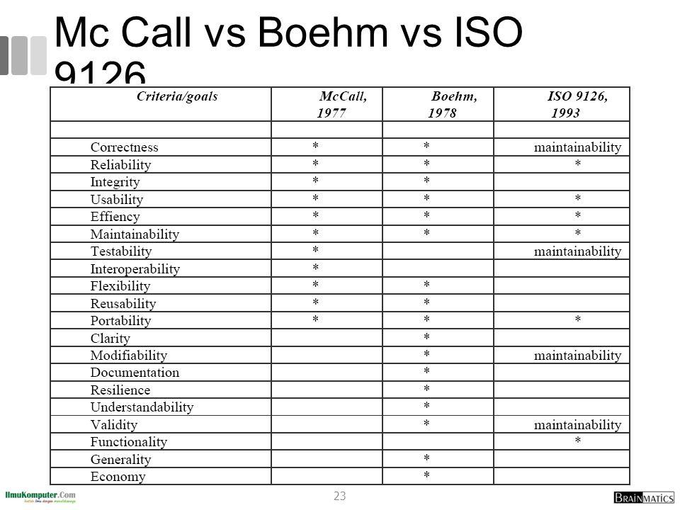 Mc Call vs Boehm vs ISO 9126