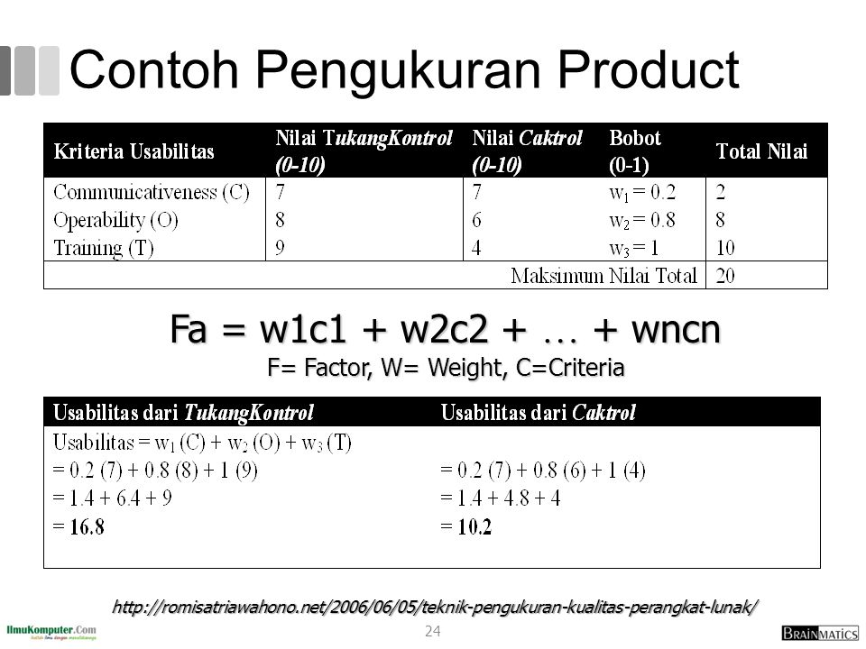 Contoh Pengukuran Product