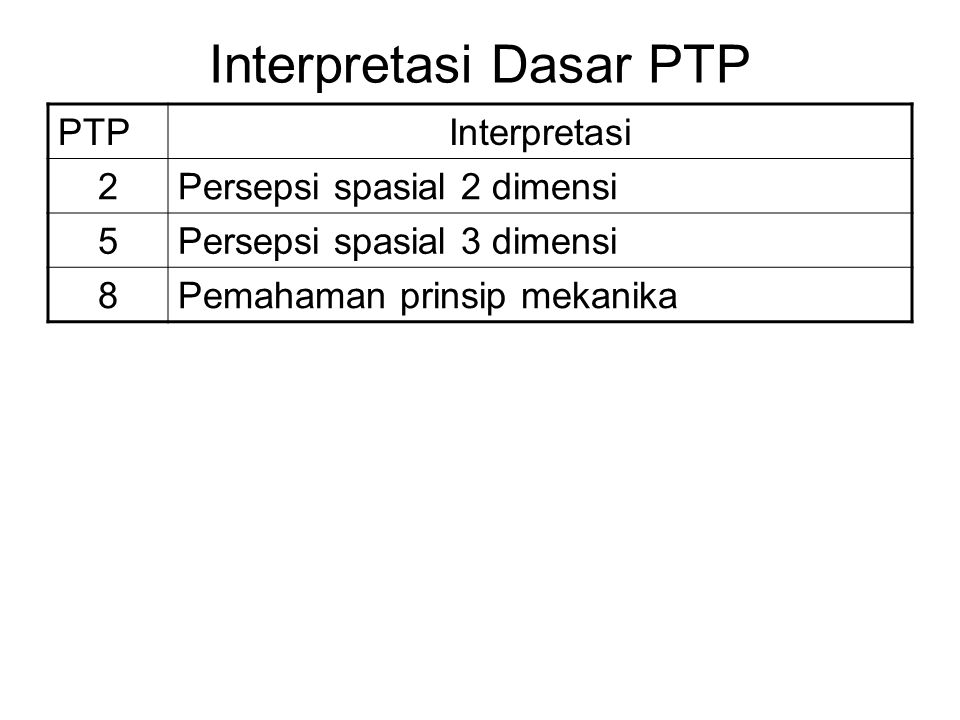 Interpretasi Dasar PTP