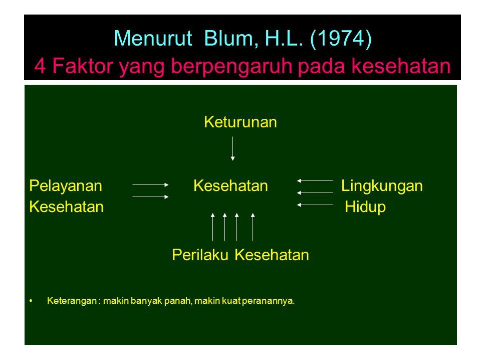 Menurut Blum, H.L. (1974) 4 Faktor yang berpengaruh pada kesehatan