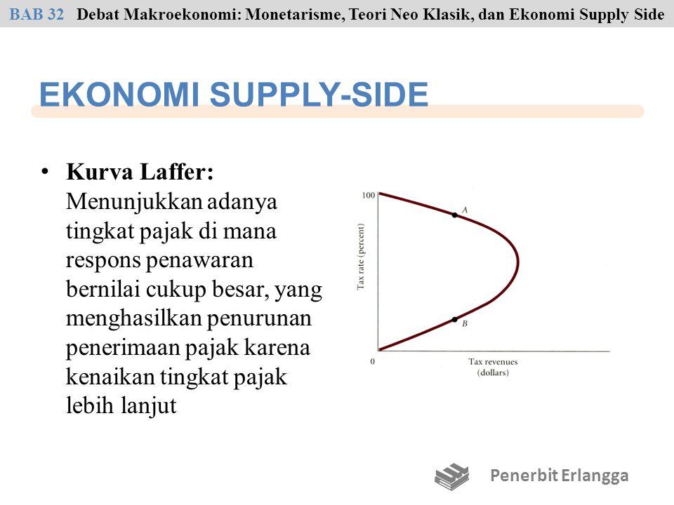 BAB 32 Debat Makroekonomi: Monetarisme, Teori Neo Klasik, dan Ekonomi Supply Side