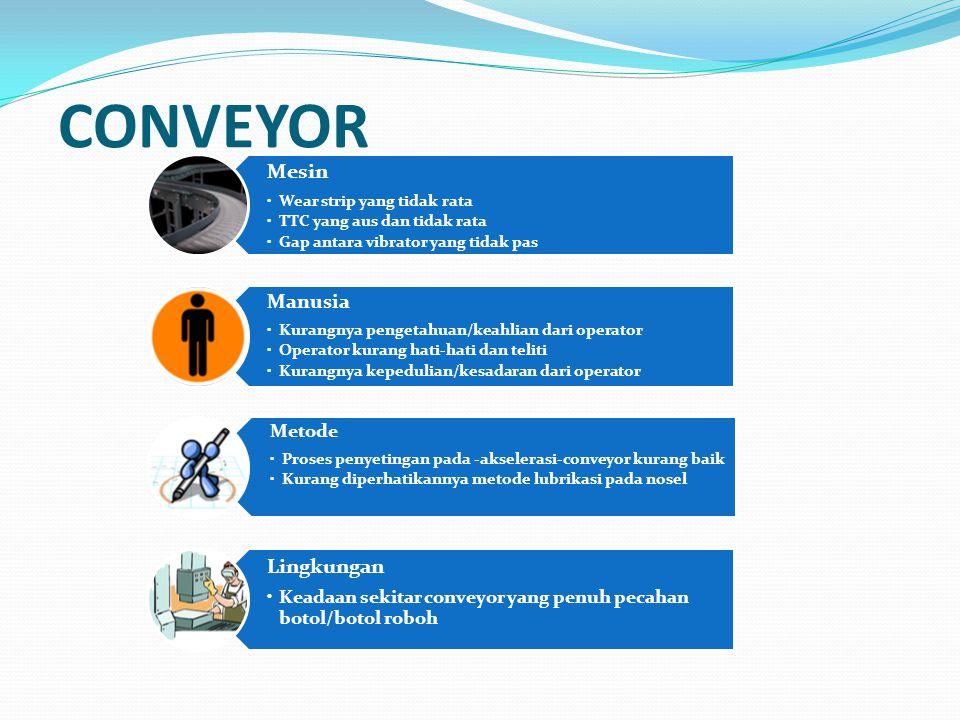 CONVEYOR Mesin Lingkungan Metode