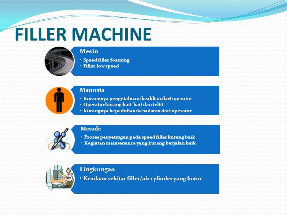 FILLER MACHINE Mesin Lingkungan Metode
