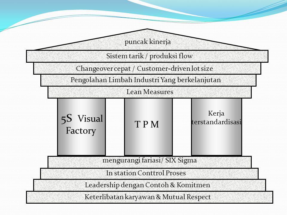 5S Visual Factory T P M puncak kinerja Sistem tarik / produksi flow