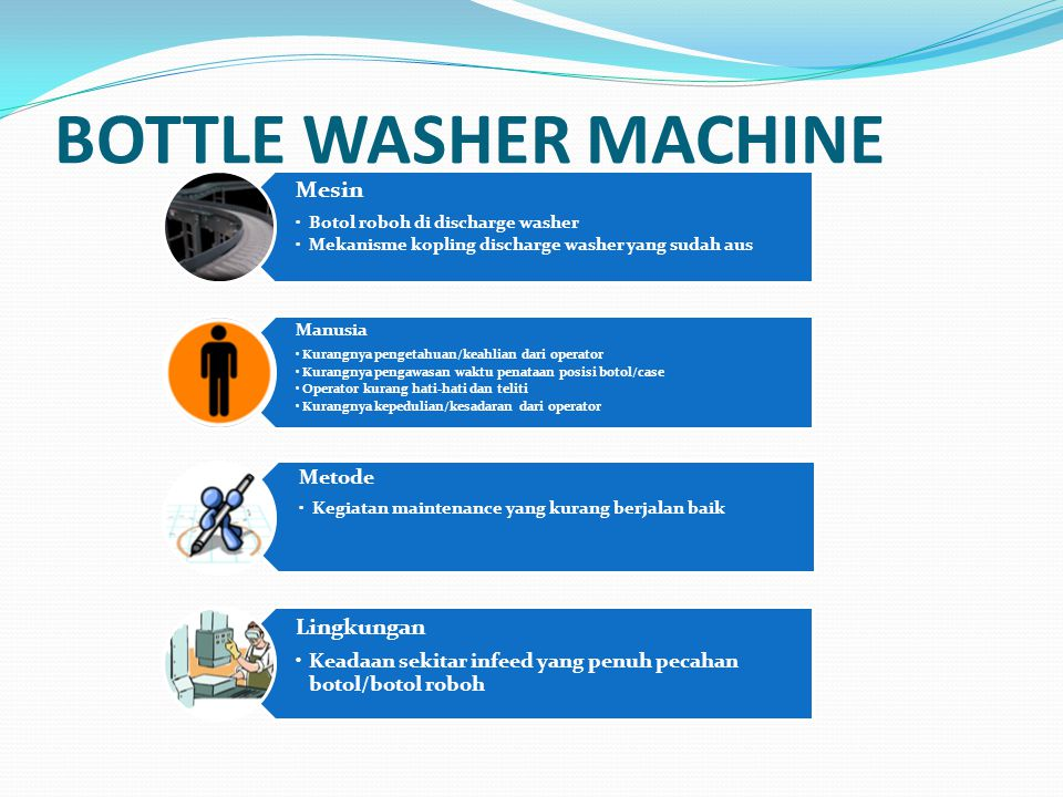 BOTTLE WASHER MACHINE Mesin Lingkungan Metode