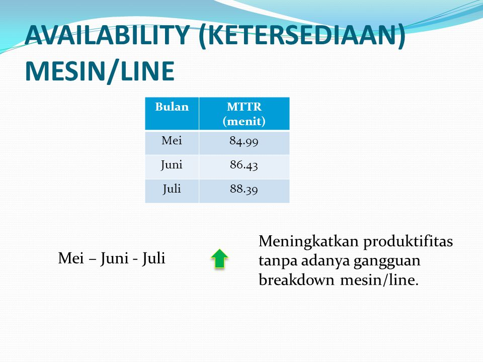 AVAILABILITY (KETERSEDIAAN) MESIN/LINE