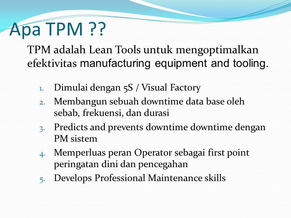 Apa TPM TPM adalah Lean Tools untuk mengoptimalkan efektivitas manufacturing equipment and tooling.