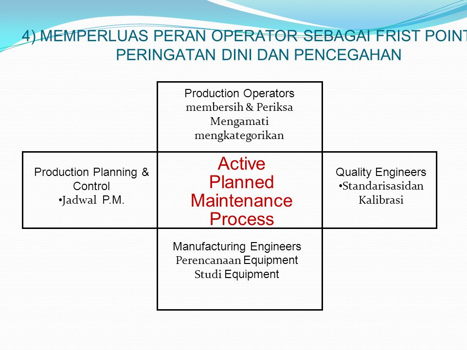 Active Planned Maintenance Process