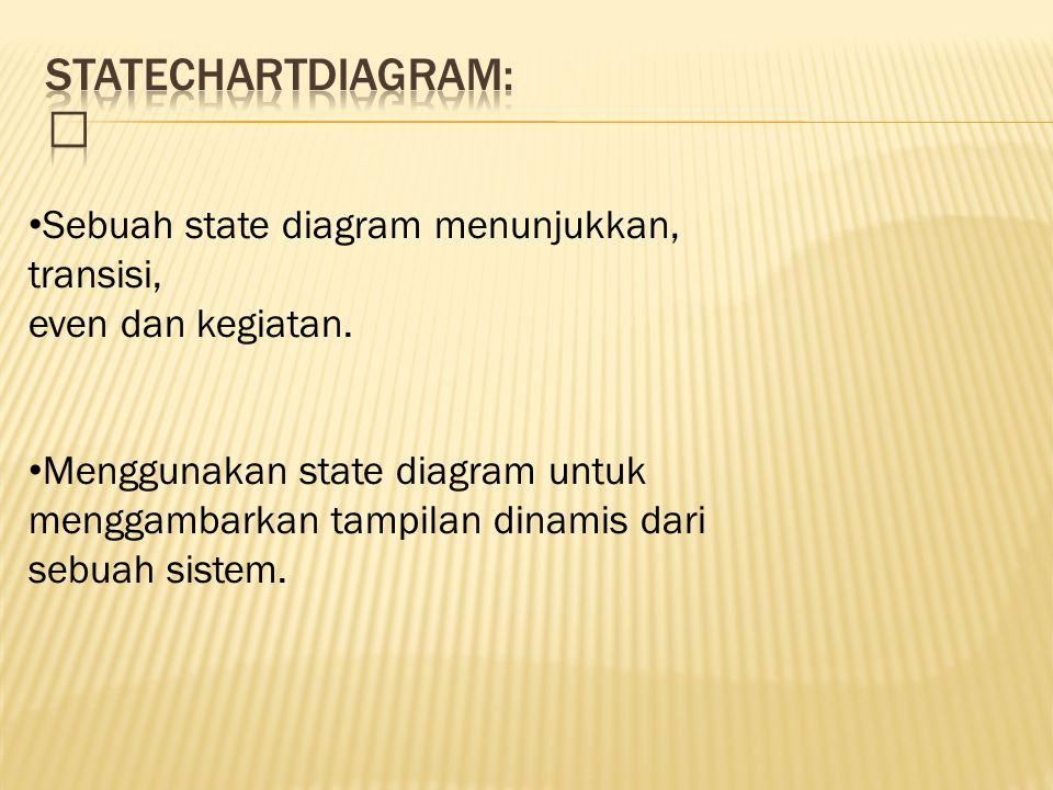 stateCHARTDIAGRAM:  Sebuah state diagram menunjukkan, transisi, even dan kegiatan.