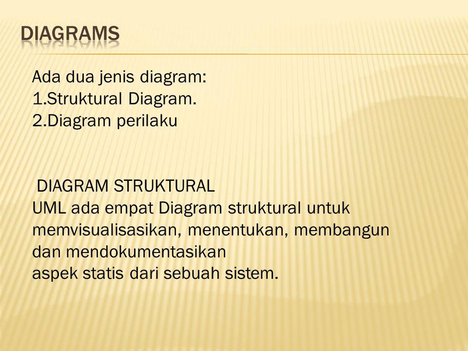 DIAGRAMS Ada dua jenis diagram: 1.Struktural Diagram. 2.Diagram perilaku.