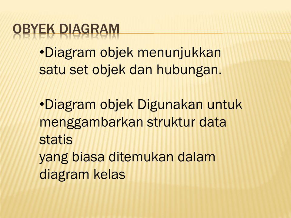obyek Diagram Diagram objek menunjukkan satu set objek dan hubungan.