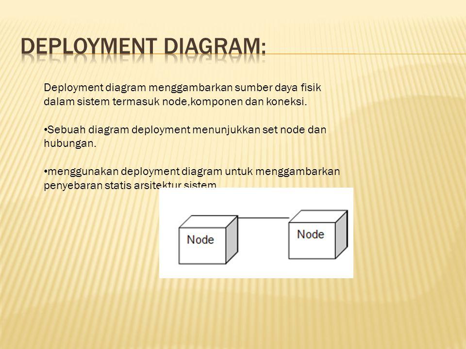 DEPLOYMENT DIAGRAM: Deployment diagram menggambarkan sumber daya fisik dalam sistem termasuk node,komponen dan koneksi.