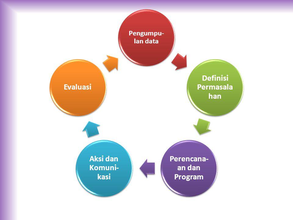 Definisi Permasalahan Perencana-an dan Program