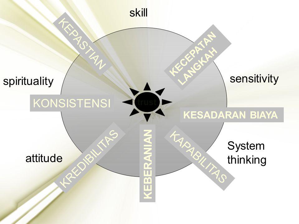 skill KEPASTIAN sensitivity spirituality KONSISTENSI KREDIBILITAS
