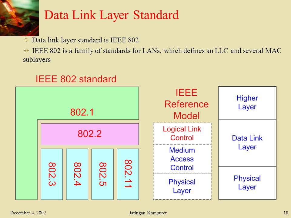 Data Link Layer Standard