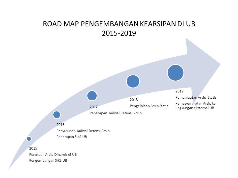 ROAD MAP PENGEMBANGAN KEARSIPAN DI UB 2015-2019