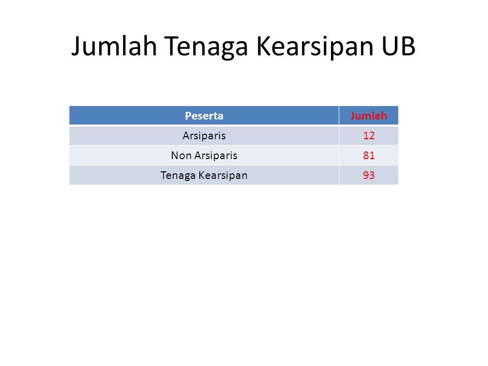 Jumlah Tenaga Kearsipan UB