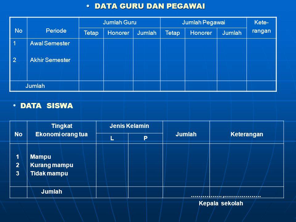 DATA SISWA DATA GURU DAN PEGAWAI No Periode Jumlah Guru Jumlah Pegawai