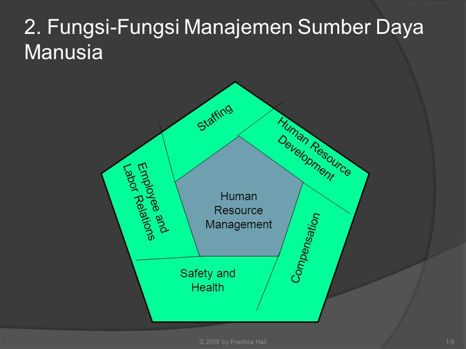 2. Fungsi-Fungsi Manajemen Sumber Daya Manusia