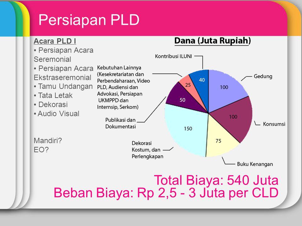 Persiapan PLD Total Biaya: 540 Juta