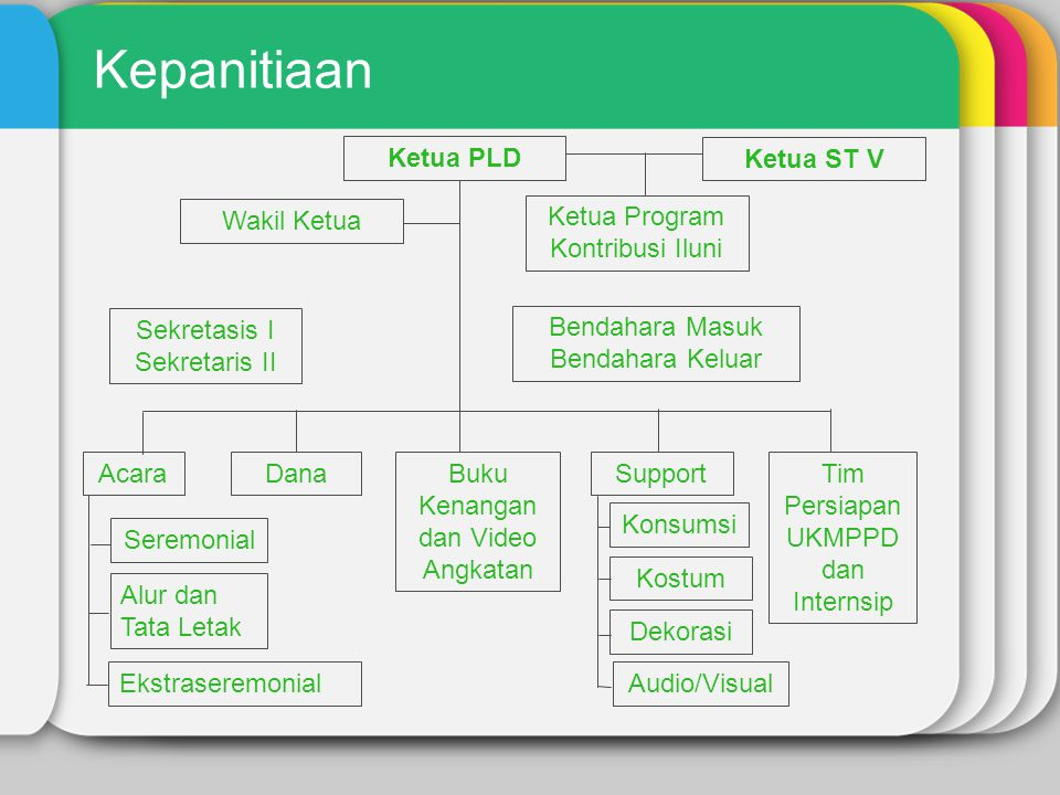Kepanitiaan Ketua PLD Ketua ST V Wakil Ketua Ketua Program