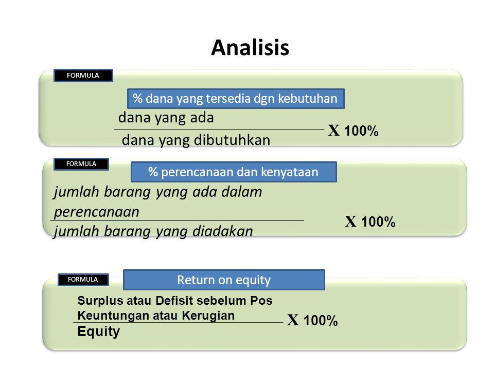 Analisis X 100% dana yang ada dana yang dibutuhkan X 100%