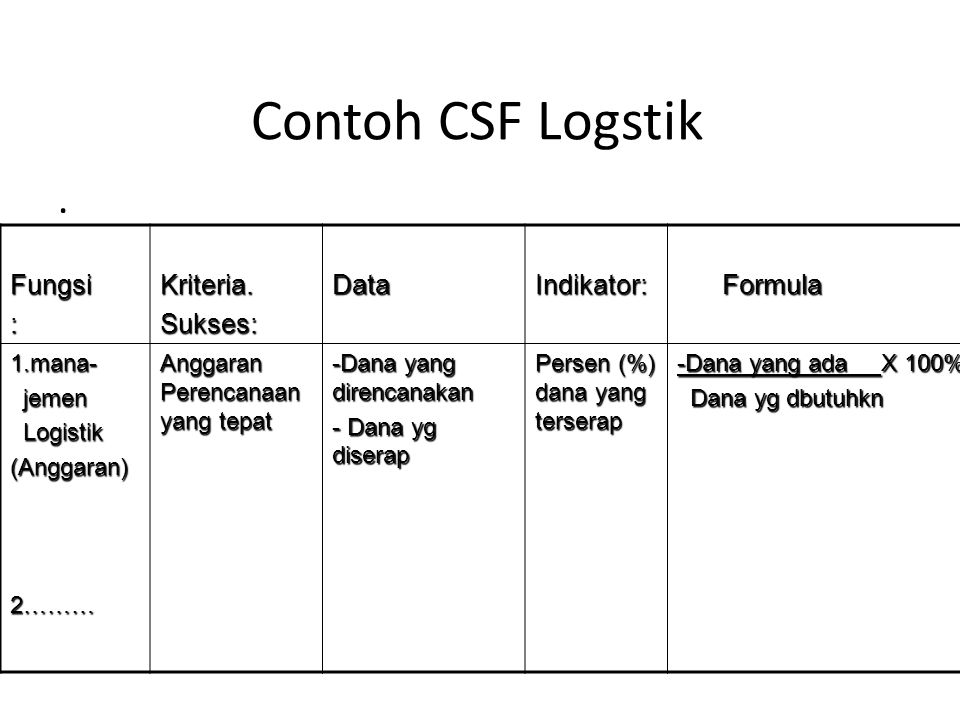Contoh CSF Logstik . Fungsi : Kriteria. Sukses: Data Indikator: