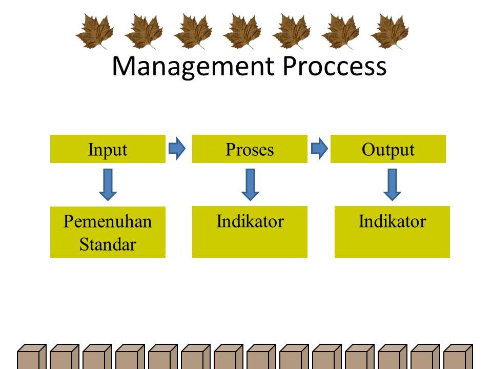 Management Proccess Input Proses Output Pemenuhan Standar Indikator