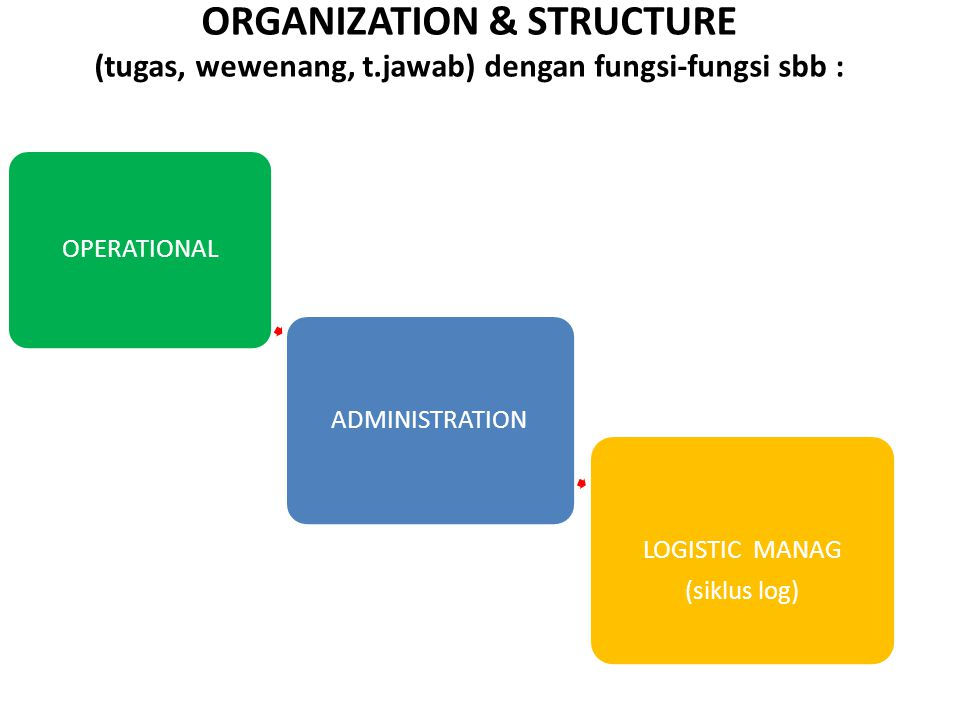 ORGANIZATION & STRUCTURE (tugas, wewenang, t