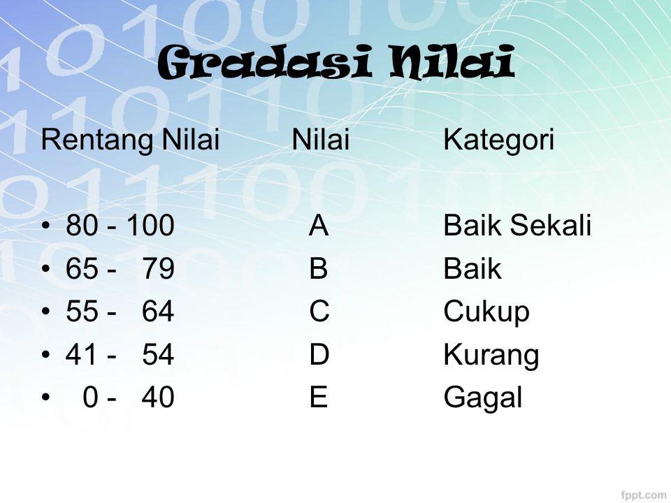 Gradasi Nilai Rentang Nilai Nilai Kategori 80 - 100 A Baik Sekali