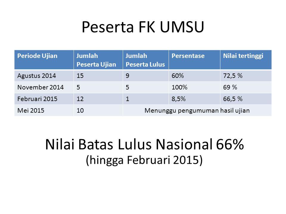 Peserta FK UMSU Nilai Batas Lulus Nasional 66% (hingga Februari 2015)