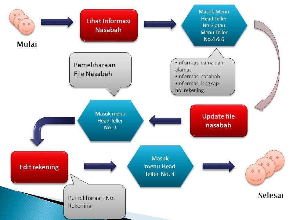 Lihat Informasi Nasabah